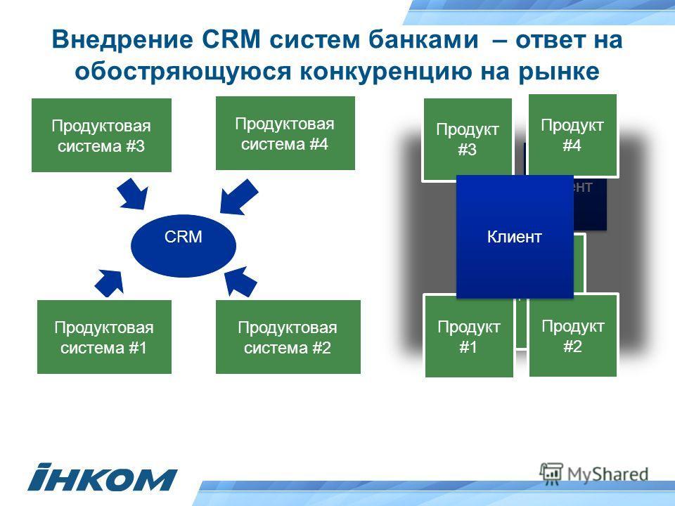 Клиент Внедрение CRM систем банками – ответ на обостряющуюся конкуренцию на рынке CRM Продукт Продуктовая система #1 Продукт Продукт #1 Продукт #3 Продукт #2 Продукт #4 Продуктовая система #2 Продуктовая система #3 Продуктовая система #4 Клиент