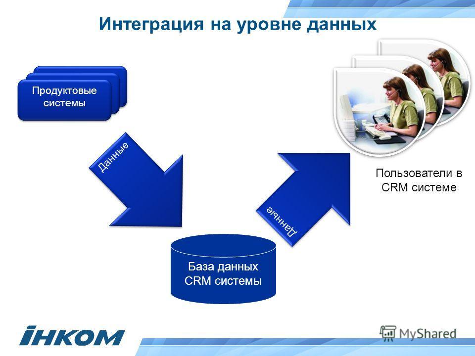 Интеграция на уровне данных База данных CRM системы Продуктовые системы Данные Пользователи в CRM системе