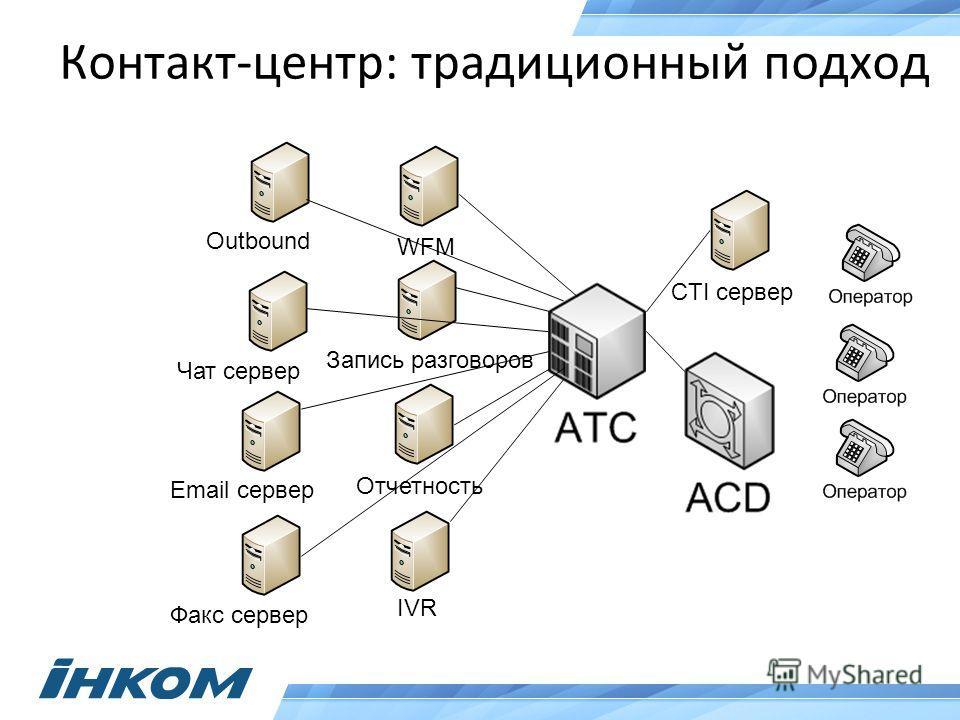 Контакт-центр: традиционный подход CTI сервер IVR Отчетность Запись разговоров WFM Outbound Чат сервер Email сервер Факс сервер