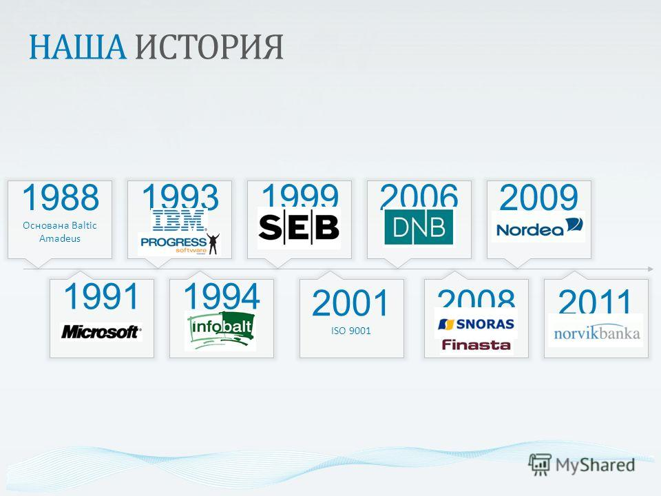 1988 Основана Baltic Amadeus 1991 1993 1994 1999 2001 ISO 9001 2006 2008 2009 2011 НАША ИСТОРИЯ