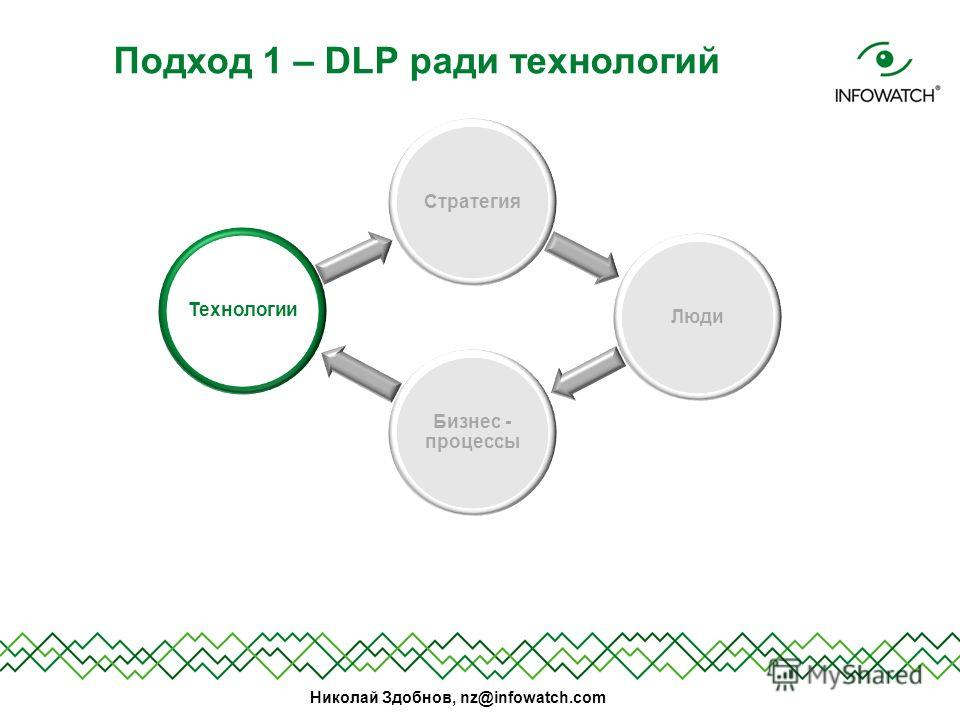 Николай Здобнов, nz@infowatch.com Подход 1 – DLP ради технологий Стратегия Люди Бизнес - процессы Технологии