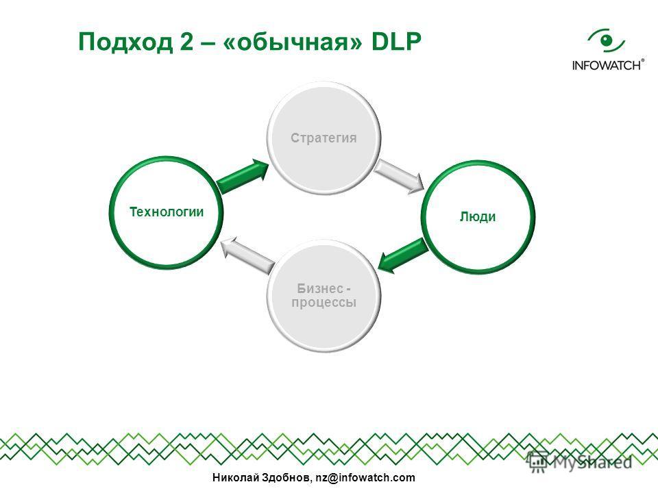 Николай Здобнов, nz@infowatch.com Подход 2 – «обычная» DLP Стратегия Люди Бизнес - процессы Технологии