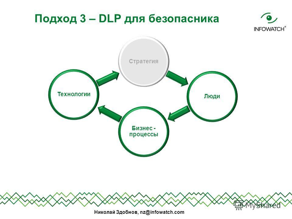 Николай Здобнов, nz@infowatch.com Подход 3 – DLP для безопасника СтратегияЛюди Бизнес - процессы Технологии