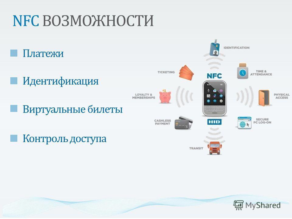 NFC ВОЗМОЖНОСТИ Платежи Идентификация Виртуальные билеты Контроль доступа