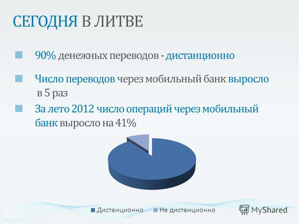 СЕГОДНЯ В ЛИТВЕ 90% денежных переводов - дистанционно Число переводов через мобильный банк выросло в 5 раз За лето 2012 число операций через мобильный банк выросло на 41%