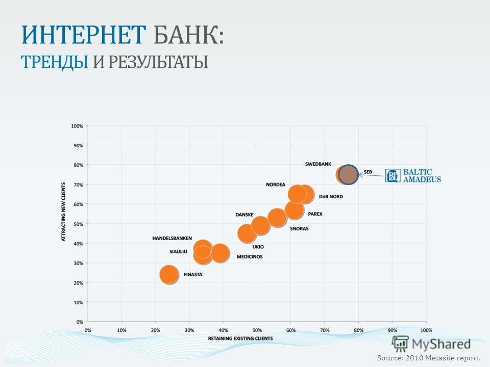 ИНТЕРНЕТ БАНК: ТРЕНДЫ И РЕЗУЛЬТАТЫ Source: 2010 Metasite report