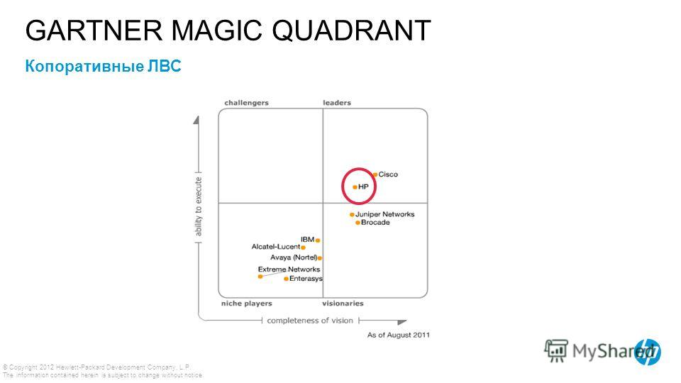 © Copyright 2012 Hewlett-Packard Development Company, L.P. The information contained herein is subject to change without notice. Source: Gartner Копоративные ЛВС GARTNER MAGIC QUADRANT