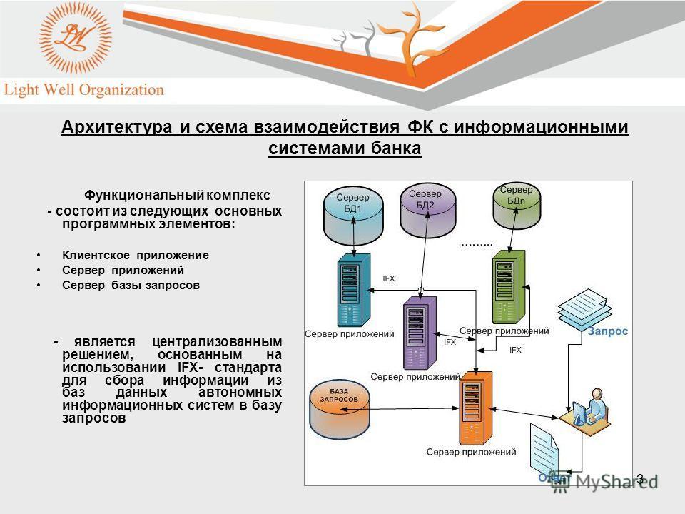 3 Функциональный комплекс - состоит из следующих основных программных элементов: Клиентское приложение Сервер приложений Сервер базы запросов - является централизованным решением, основанным на использовании IFX- стандарта для сбора информации из баз