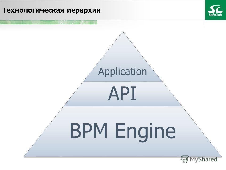 Технологическая иерархия Application API BPM Engine