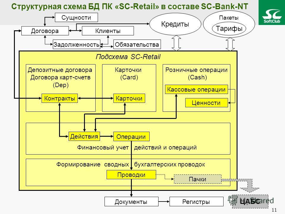 11 Пакеты Структурная схема БД ПК «SC-Retail» в составе SC-Bank-NT Подсхема SC-Retail Депозитные договора Договора карт-счетв (Dep) Карточки (Card) Розничные операции (Cash) Формирование сводных бухгалтерских проводок Договора Сущности Клиенты Регист