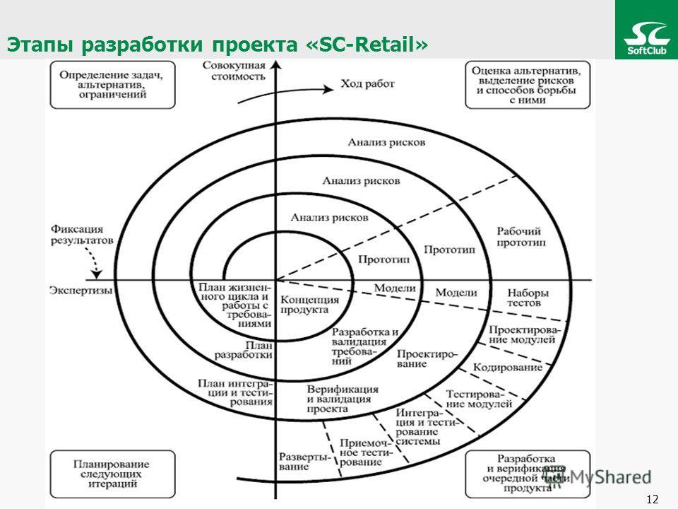 12 Этапы разработки проекта «SC-Retail»