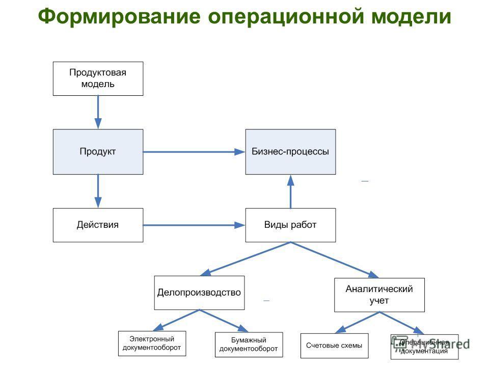 Формирование операционной модели