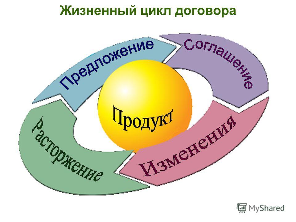 Жизненный цикл договора