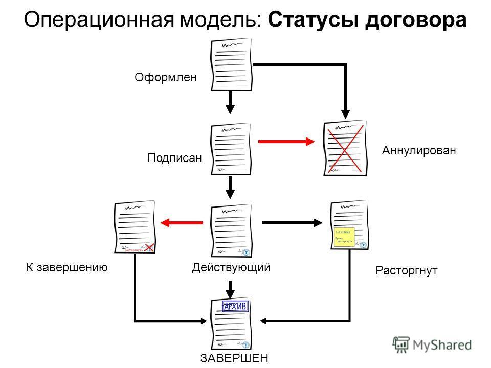 Операционная модель: Статусы договора К завершению Расторгнут ЗАВЕРШЕН Оформлен Аннулирован Подписан Действующий