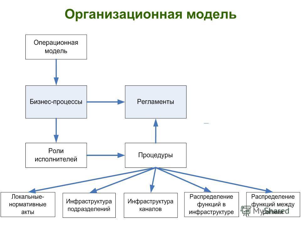 Организационная модель