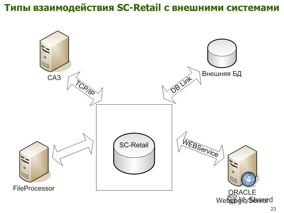23 Типы взаимодействия SC-Retail с внешними системами