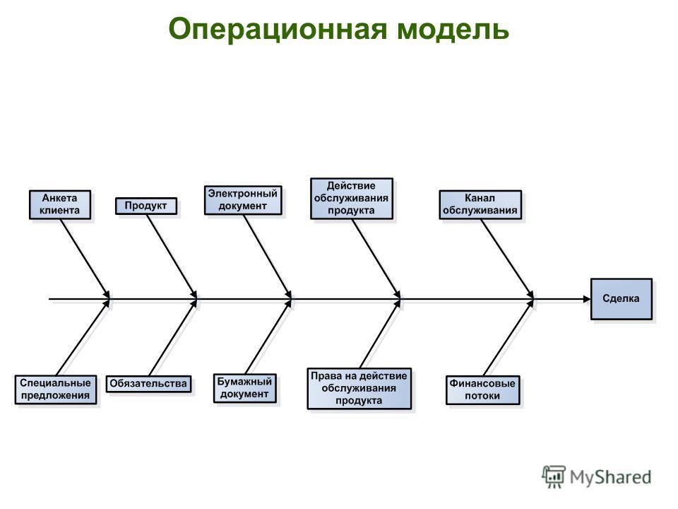 Операционная модель