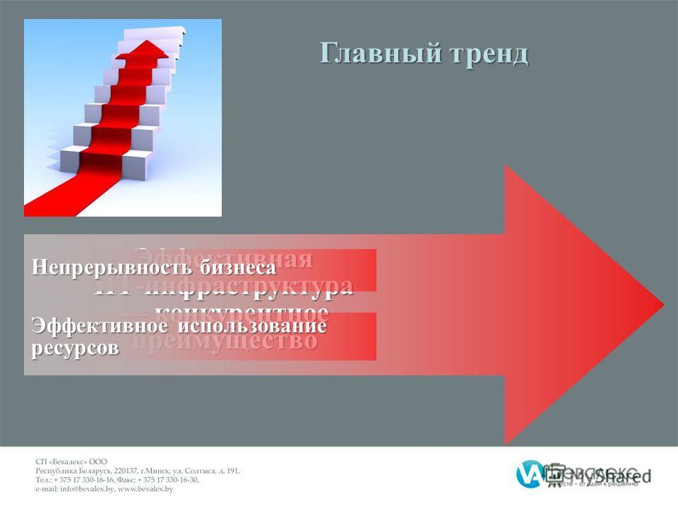 Эффективная ИТ-инфраструктура конкурентное преимущество Непрерывность бизнеса Эффективное использование ресурсов Главный тренд