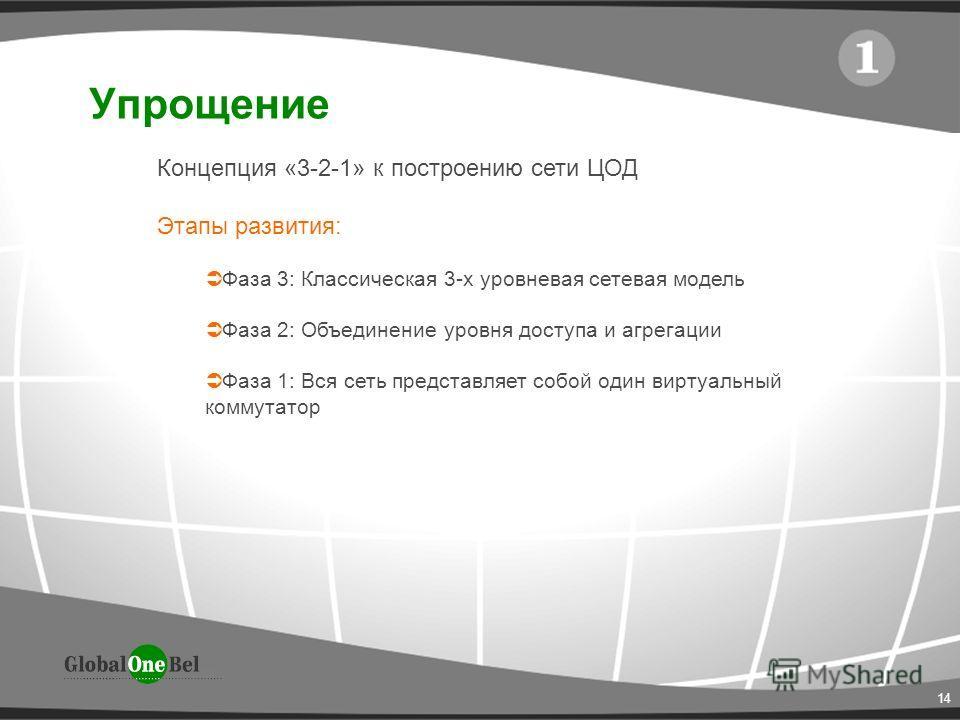 14 Упрощение Концепция «3-2-1» к построению сети ЦОД Этапы развития: Фаза 3: Классическая 3-х уровневая сетевая модель Фаза 2: Объединение уровня доступа и агрегации Фаза 1: Вся сеть представляет собой один виртуальный коммутатор