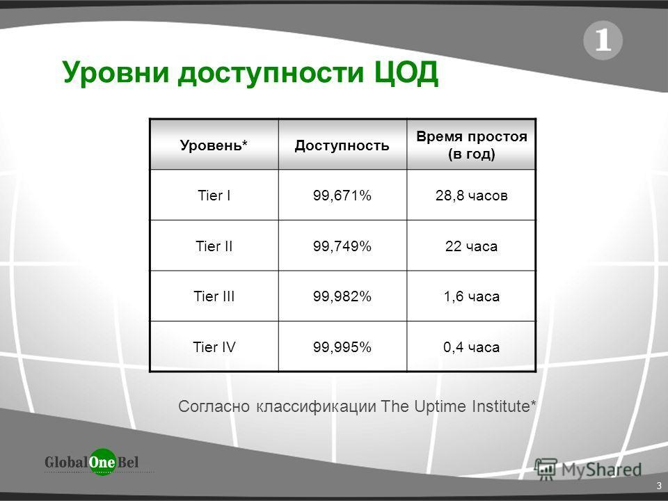 3 Уровни доступности ЦОД Согласно классификации The Uptime Institute* Уровень*Доступность Время простоя (в год) Tier I99,671%28,8 часов Tier II99,749%22 часа Tier III99,982%1,6 часа Tier IV99,995%0,4 часа