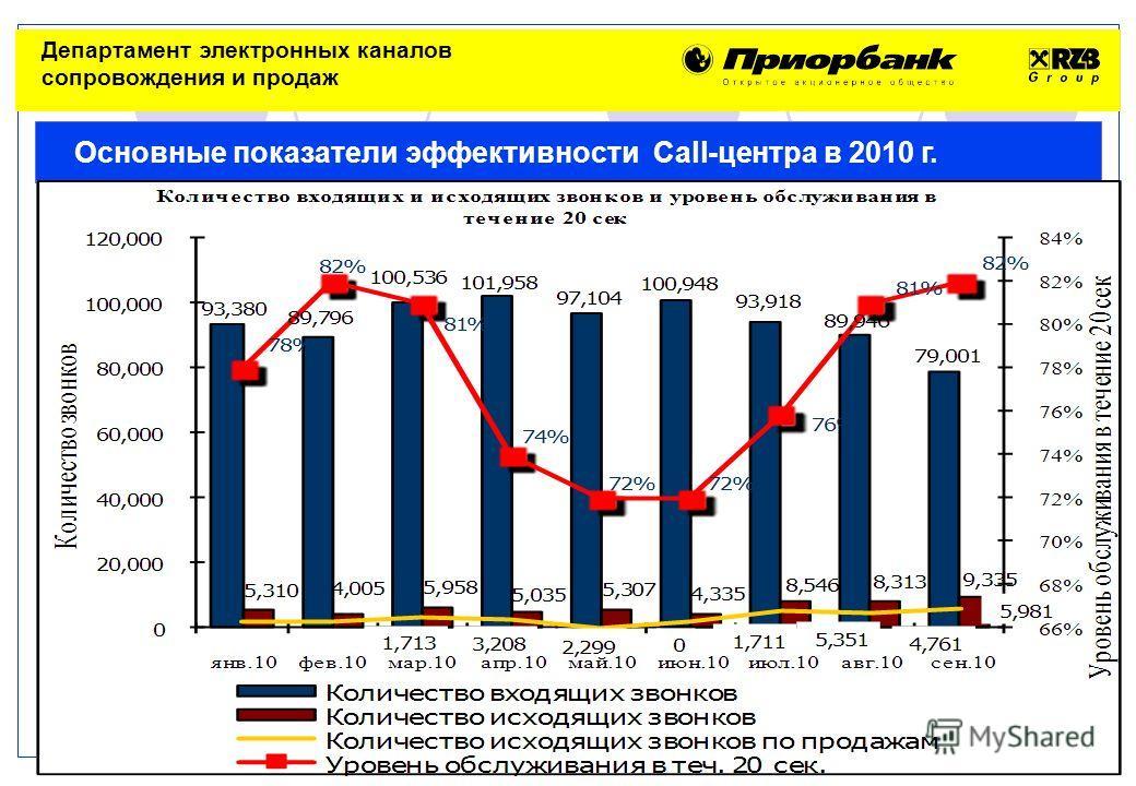 RBBY Минск 18 ноября 2010 Основные показатели эффективности Call-центра в 2010 г. Департамент электронных каналов сопровождения и продаж