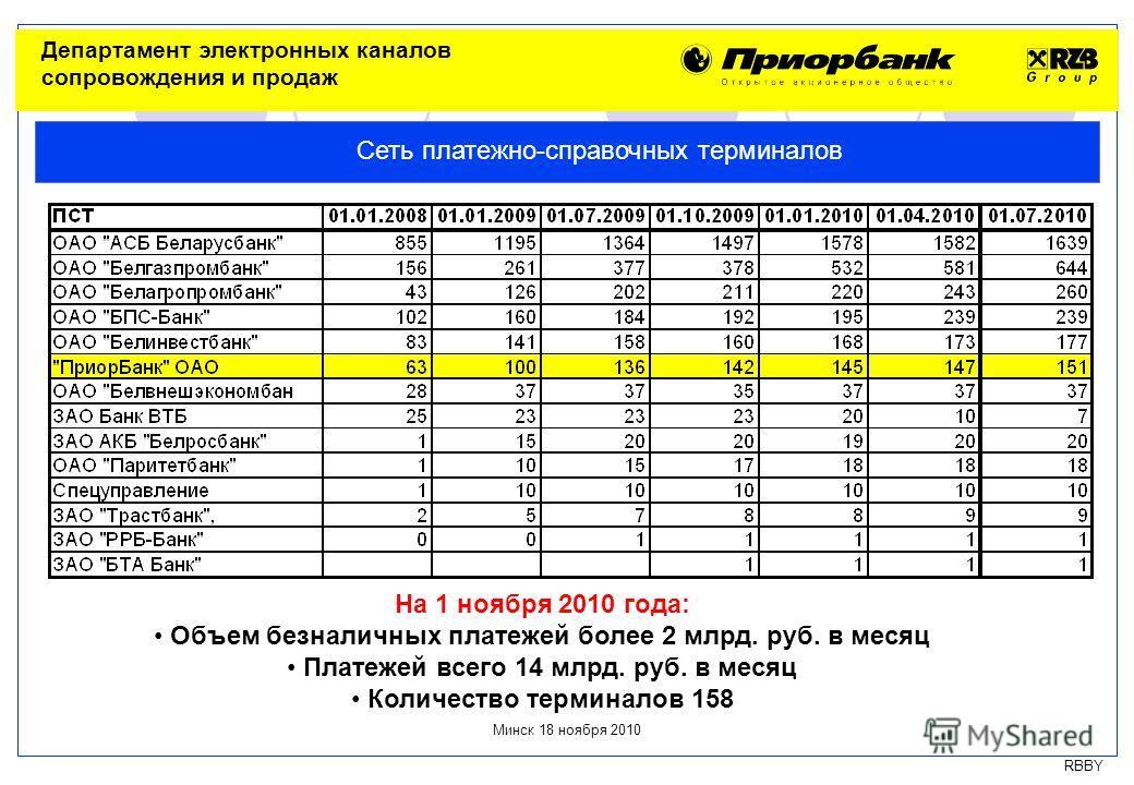 RBBY На 1 ноября 2010 года: Объем безналичных платежей более 2 млрд. руб. в месяц Платежей всего 14 млрд. руб. в месяц Количество терминалов 158 Сеть платежно-справочных терминалов Минск 18 ноября 2010 Департамент электронных каналов сопровождения и