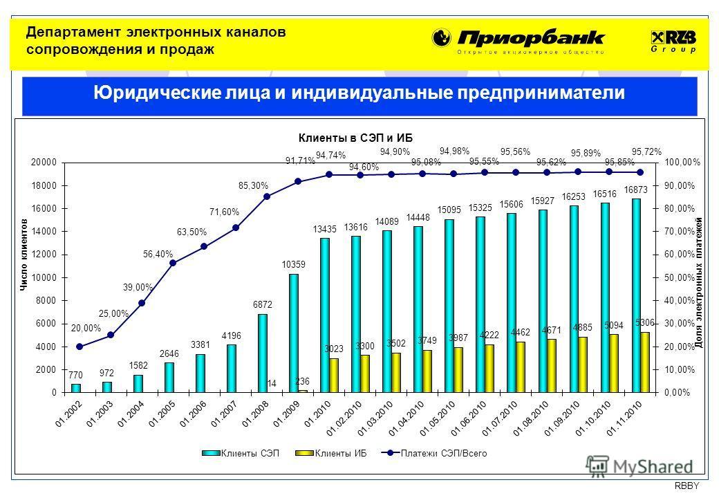 RBBY Минск 18 ноября 2010 Юридические лица и индивидуальные предприниматели Департамент электронных каналов сопровождения и продаж