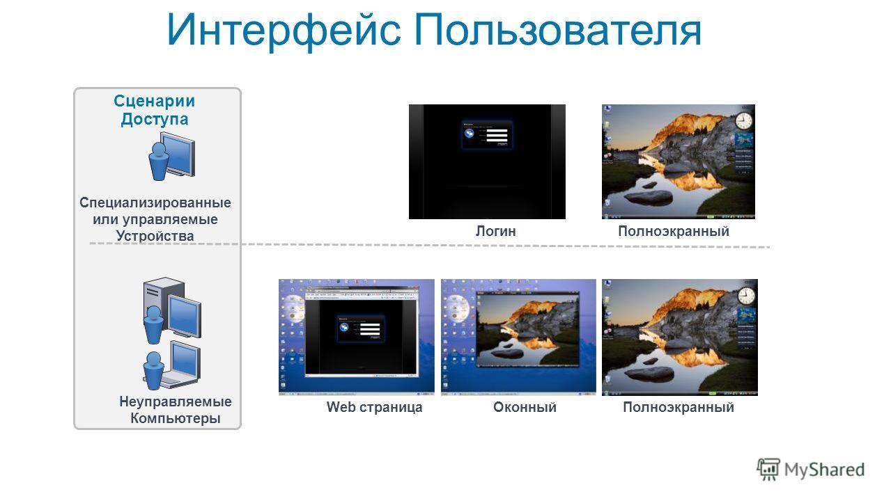 Интерфейс Пользователя Специализированные или управляемые Устройства Неуправляемые Компьютеры Сценарии Доступа Web страницаОконныйПолноэкранный ЛогинПолноэкранный