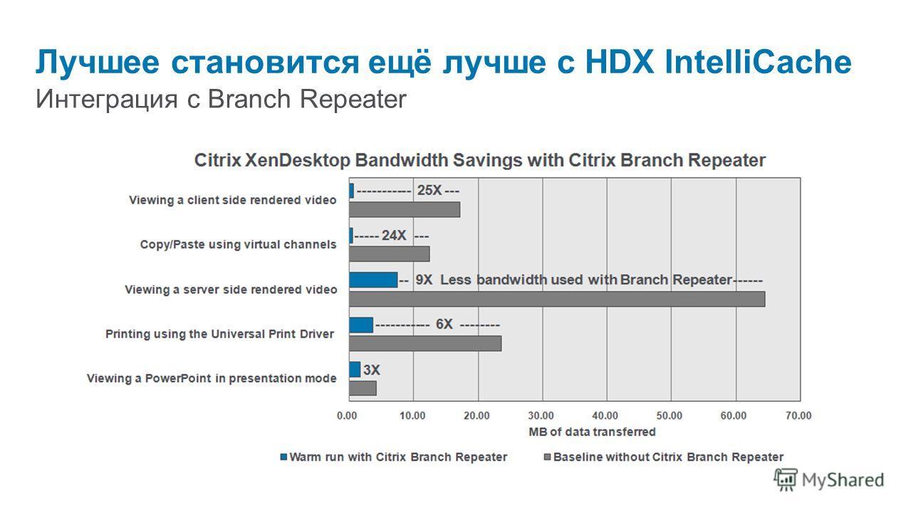 Интеграция с Branch Repeater Лучшее становится ещё лучше с HDX IntelliCache