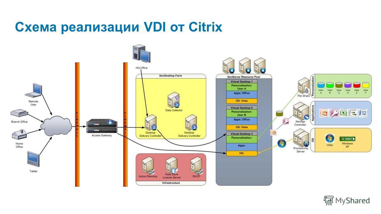 Схема реализации VDI от Citrix