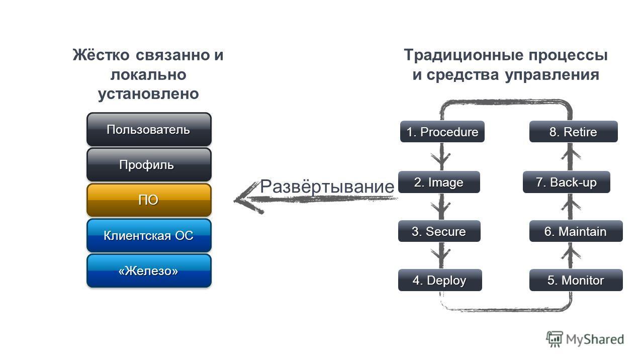 Жёстко связанно и локально установленоПОПО Клиентская ОС ПрофильПрофиль «Железо»«Железо» ПользовательПользователь Традиционные процессы и средства управления 1. Procedure 2. Image 3. Secure 4. Deploy 8. Retire 7. Back-up 6. Maintain 5. Monitor Развёр