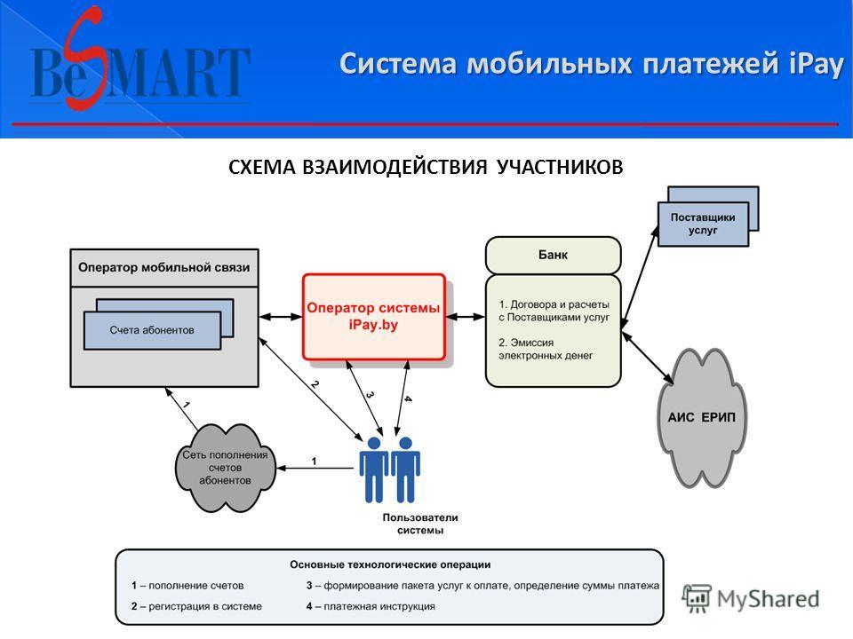 СХЕМА ВЗАИМОДЕЙСТВИЯ УЧАСТНИКОВ Система мобильных платежей iPay