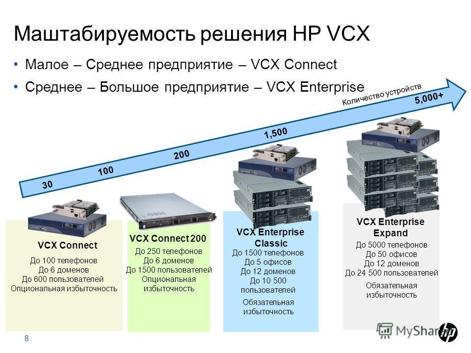 Маштабируемость решения HP VCX 8 Малое – Среднее предприятие – VCX Connect Среднее – Большое предприятие – VCX Enterprise Количество устройств 30 200 5,000+ 100 1,500 VCX Connect 200 До 250 телефонов До 6 доменов До 1500 пользователей Опциональная из