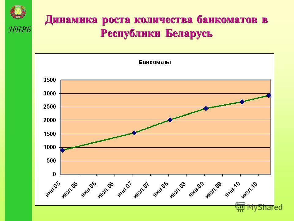 НБРБ Динамика роста количества банкоматов в Республики Беларусь
