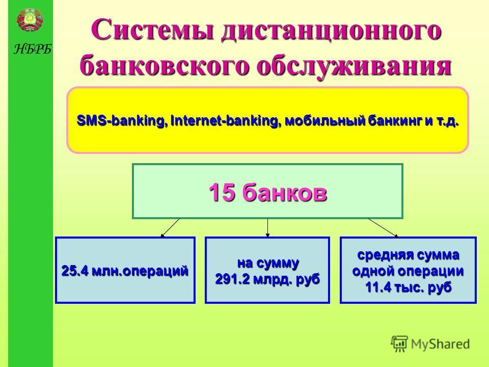 НБРБ Системы дистанционного банковского обслуживания SMS-banking, Internet-banking, мобильный банкинг и т.д. 15 банков 25.4 млн.операций на сумму 291.2 млрд. руб средняя сумма одной операции 11.4 тыс. руб
