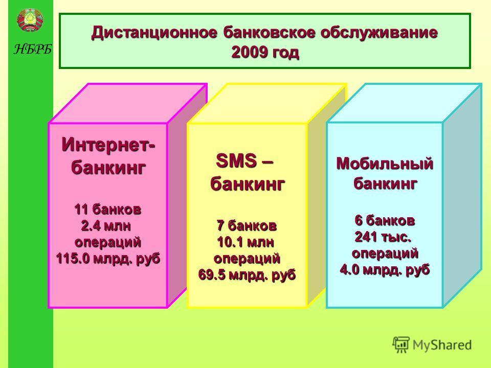 НБРБ Интернет-банкинг 11 банков 2.4 млн операций 115.0 млрд. руб SMS – банкинг 7 банков 10.1 млн операций 69.5 млрд. руб Мобильныйбанкинг 6 банков 241 тыс. операций 4.0 млрд. руб Дистанционное банковское обслуживание 2009 год