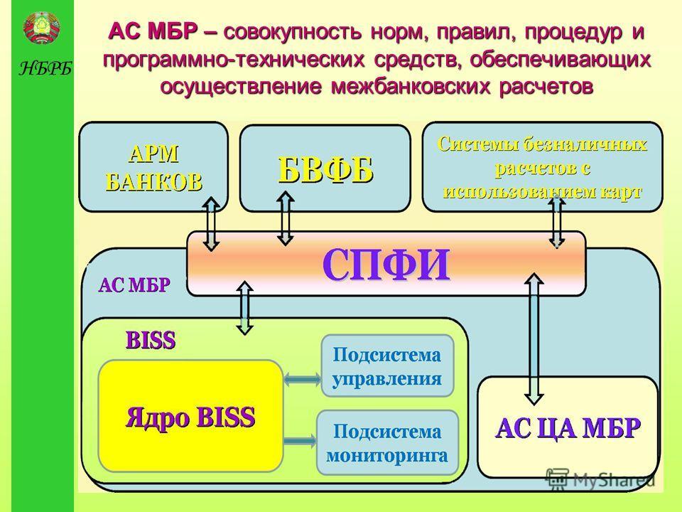 НБРБ АС МБР – совокупность норм, правил, процедур и программно-технических средств, обеспечивающих осуществление межбанковских расчетов