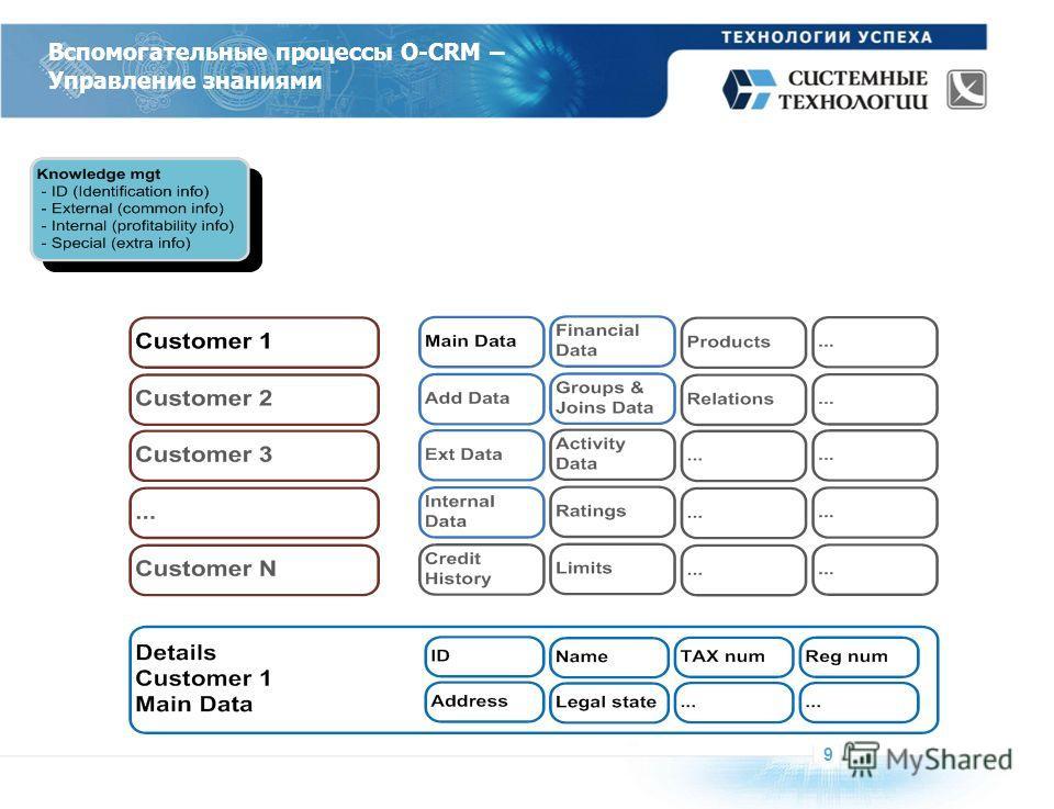 Вспомогательные процессы O-CRM – Управление знаниями 9