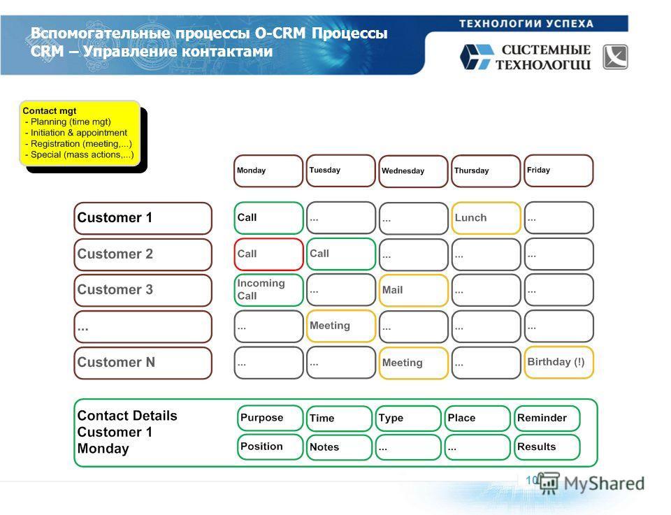 Вспомогательные процессы O-CRM Процессы CRM – Управление контактами 10