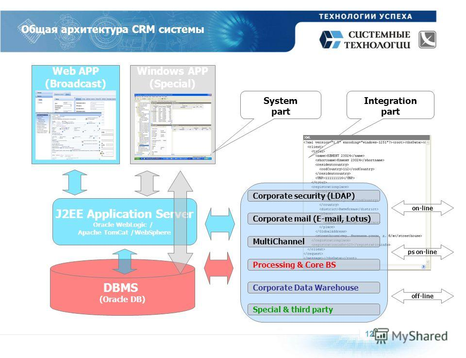 Общая архитектура CRM системы 1212 DBMS (Oracle DB) J2EE Application Server Oracle WebLogic / Apache TomCat /WebSphere Web APP (Broadcast) Windows APP (Special) on-line off-line ps on-line Corporate mail (E-mail, Lotus) Processing & Core BS Corporate