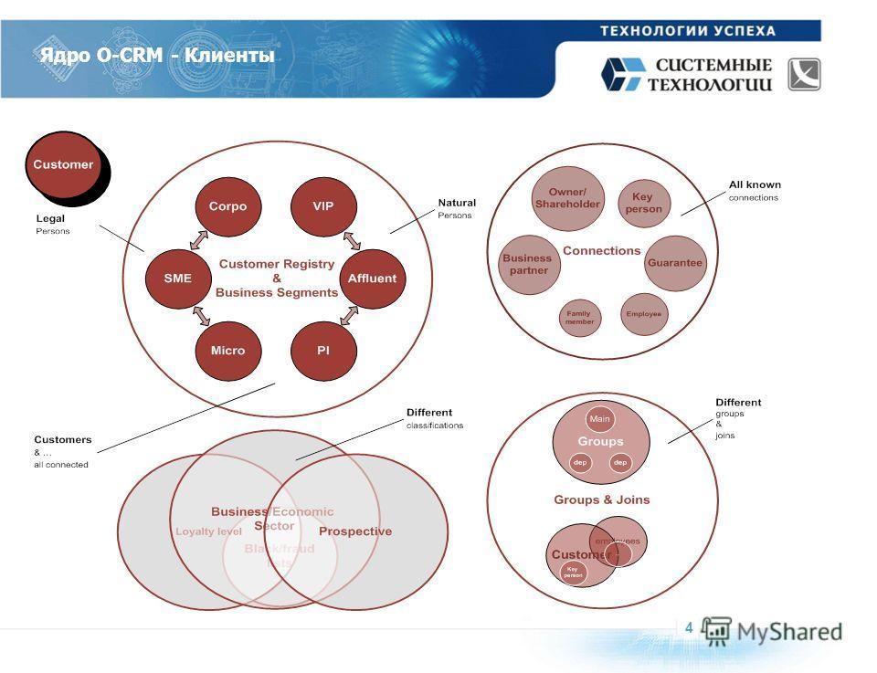 Ядро O-CRM - Клиенты 4
