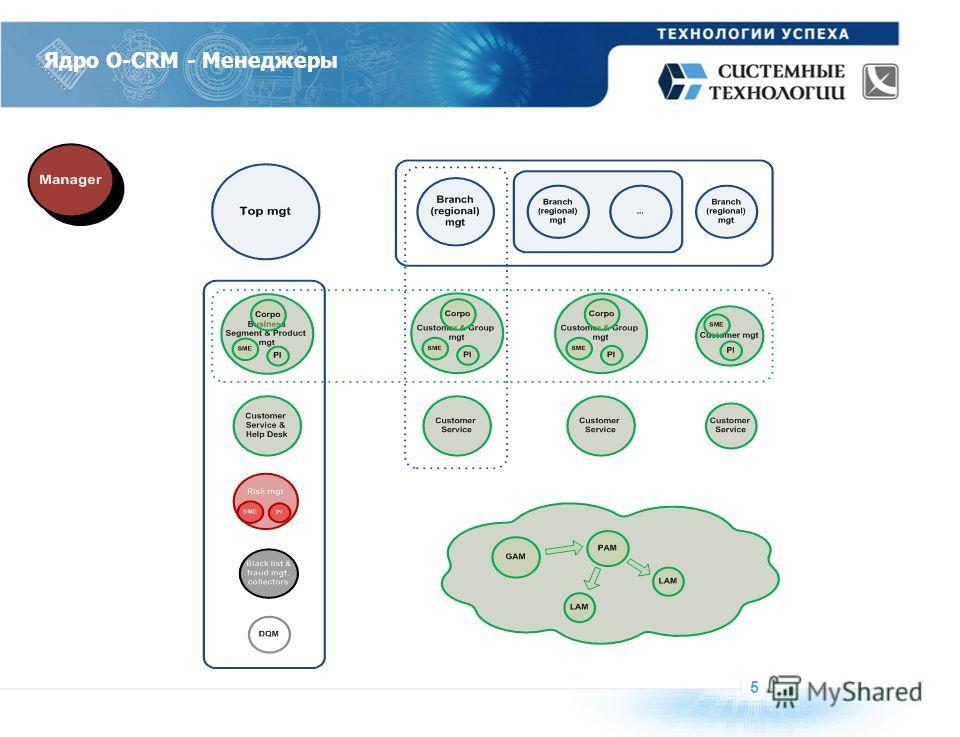 Ядро O-CRM - Менеджеры 5