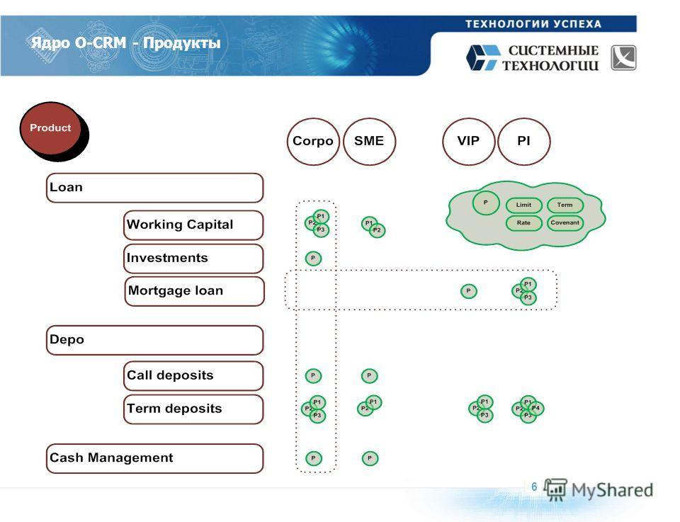 Ядро O-CRM - Продукты 6