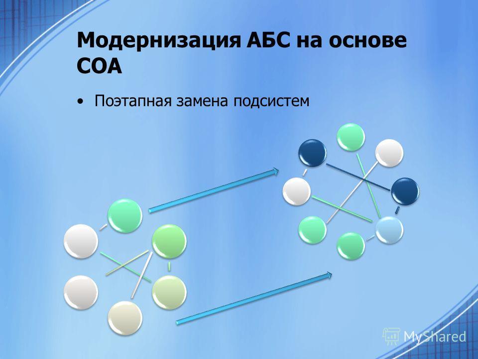 Модернизация АБС на основе СОА Поэтапная замена подсистем