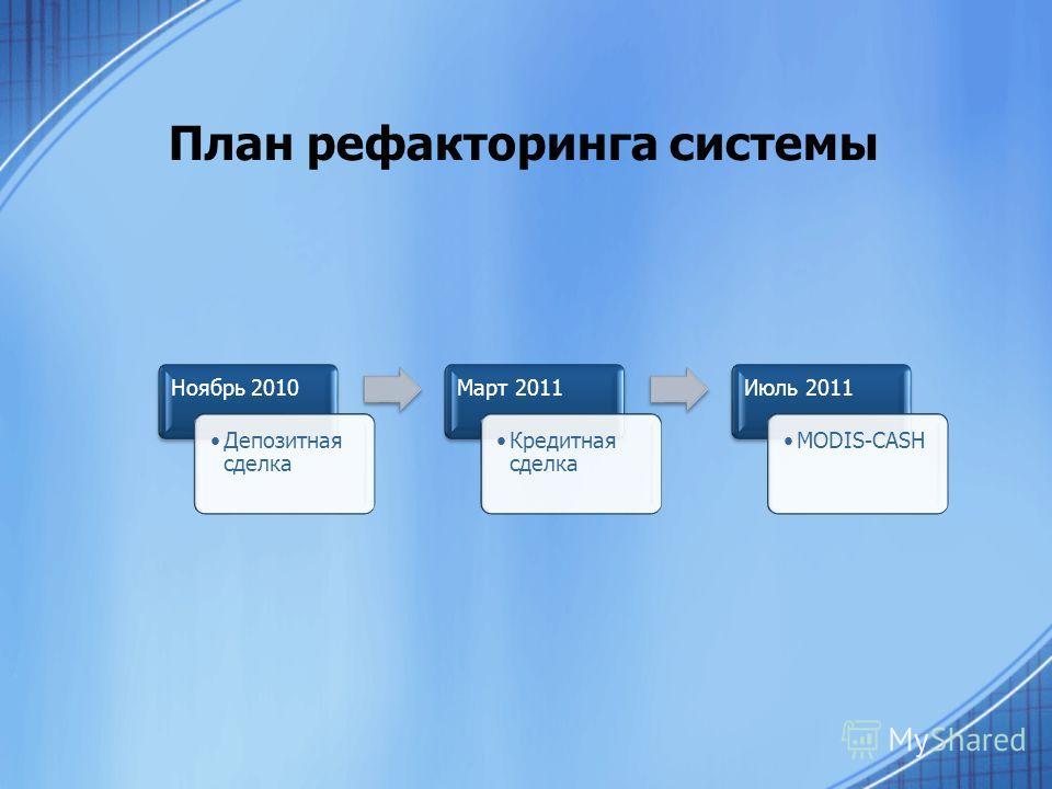План рефакторинга системы Ноябрь 2010 Депозитная сделка Март 2011 Кредитная сделка Июль 2011 MODIS-CASH