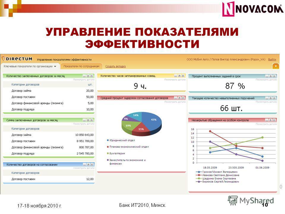 10 УПРАВЛЕНИЕ ПОКАЗАТЕЛЯМИ ЭФФЕКТИВНОСТИ 17-18 ноября 2010 г. Банк ИТ'2010, Минск. 10