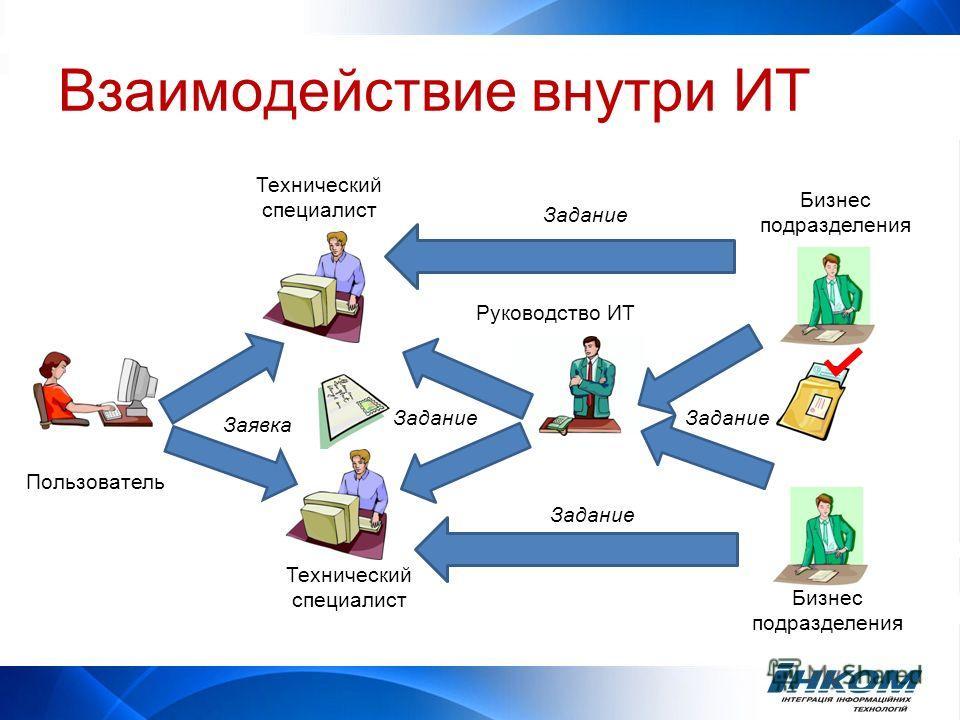Взаимодействие внутри ИТ Заявка Задание Пользователь Технический специалист Руководство ИТ Бизнес подразделения Технический специалист Бизнес подразделения Задание