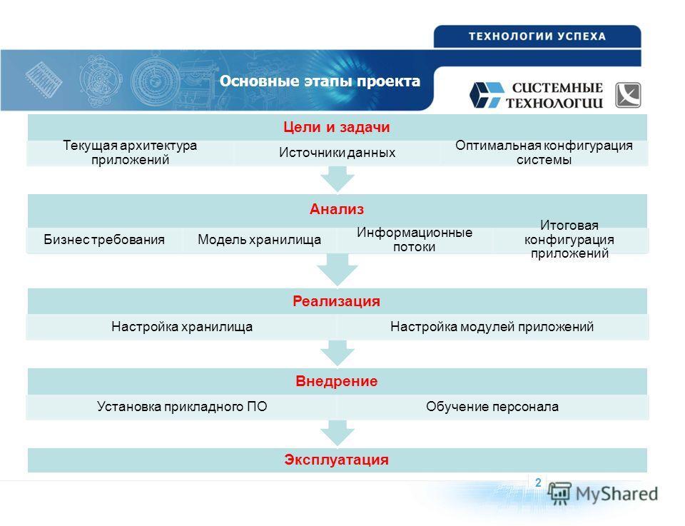 2 Основные этапы проекта Эксплуатация Внедрение Установка прикладного ПООбучение персонала Реализация Настройка хранилищаНастройка модулей приложений Анализ Бизнес требованияМодель хранилища Информационные потоки Итоговая конфигурация приложений Цели
