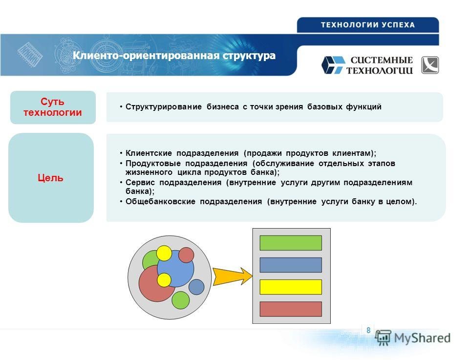8 Клиенто-ориентированная структура Структурирование бизнеса с точки зрения базовых функций Суть технологии Клиентские подразделения (продажи продуктов клиентам); Продуктовые подразделения (обслуживание отдельных этапов жизненного цикла продуктов бан