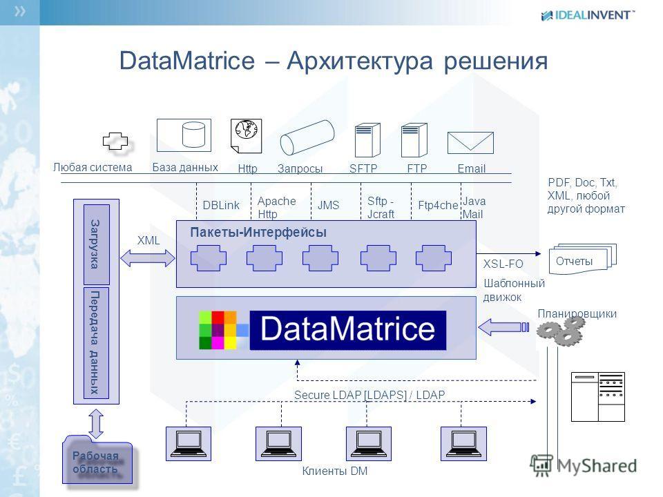DataMatrice – Архитектура решения Передача данных Загрузка Пакеты-Интерфейсы Secure LDAP [LDAPS] / LDAP Планировщики Email FTPЗапросы Http Любая система JMSFtp4che Java Mail Apache Http SFTP Sftp - Jcraft DBLink Клиенты DM Рабочая область XML Отчеты